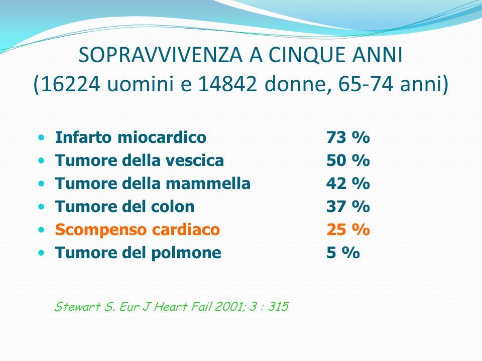 SOPRAVVIVENZA A CINQUE ANNI (16224 uomini e 14842 donne, 65-74 anni)