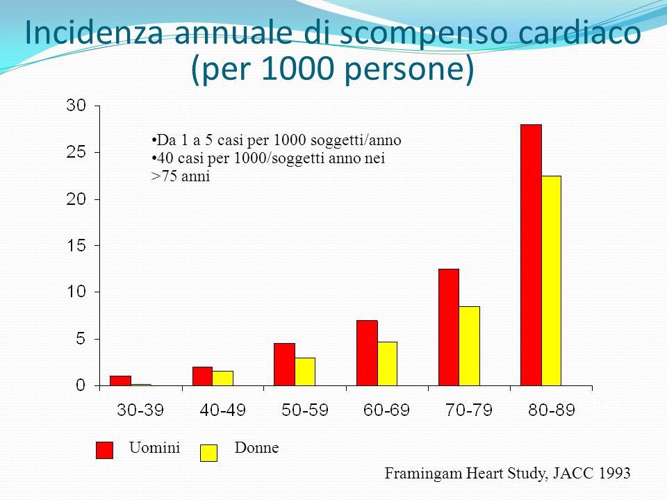 Incidenza annuale di scompenso cardiaco
