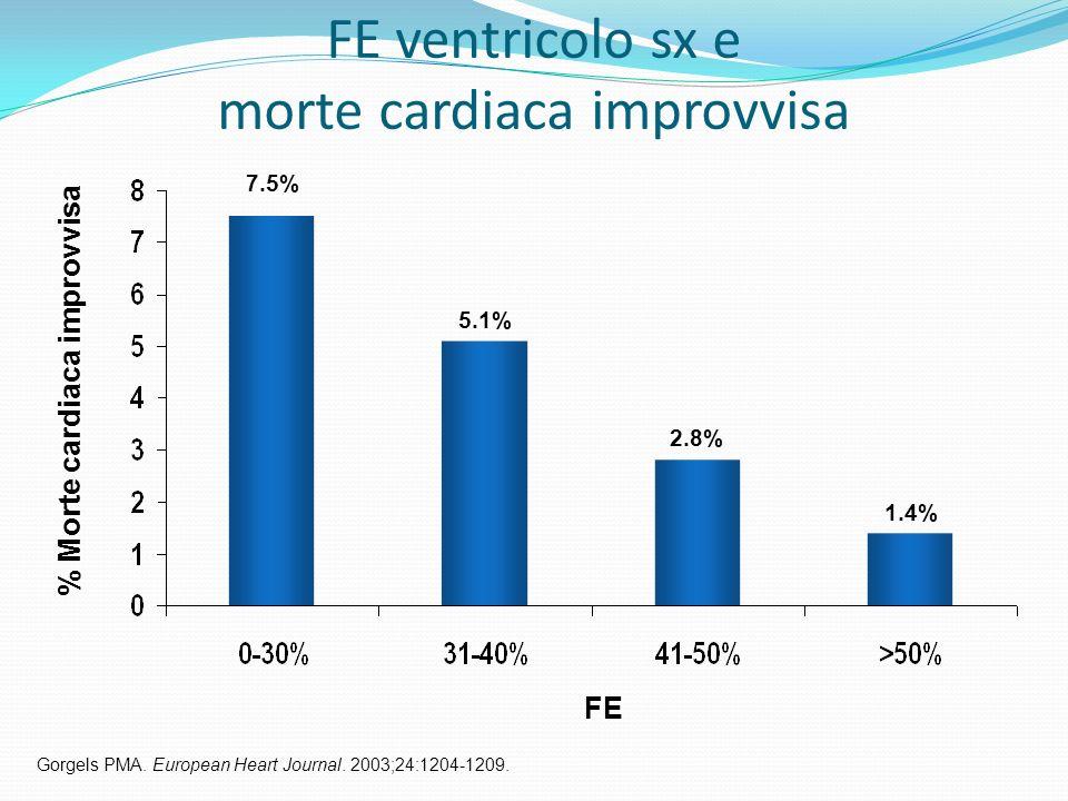 FE ventricolo sx e morte cardiaca improvvisa