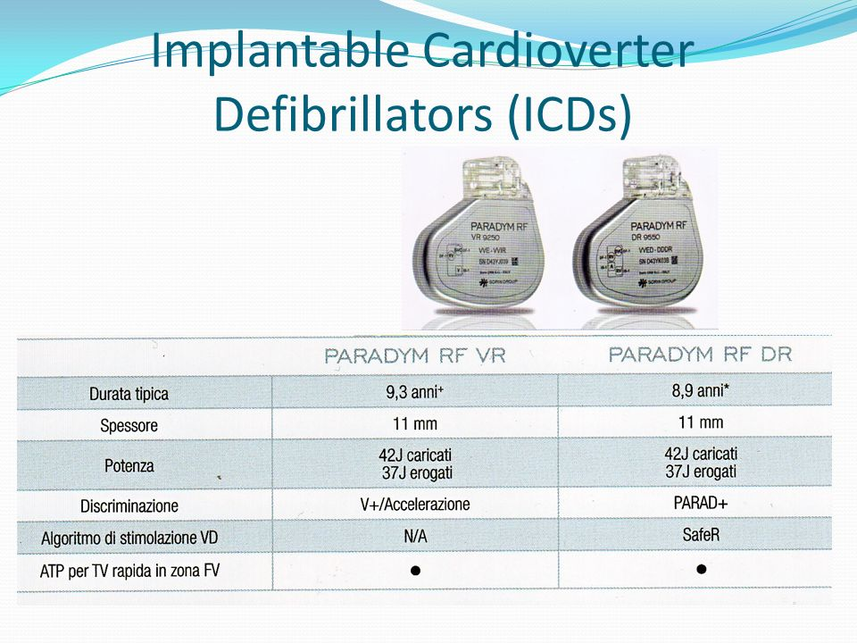 Implantable Cardioverter Defibrillators (ICDs)