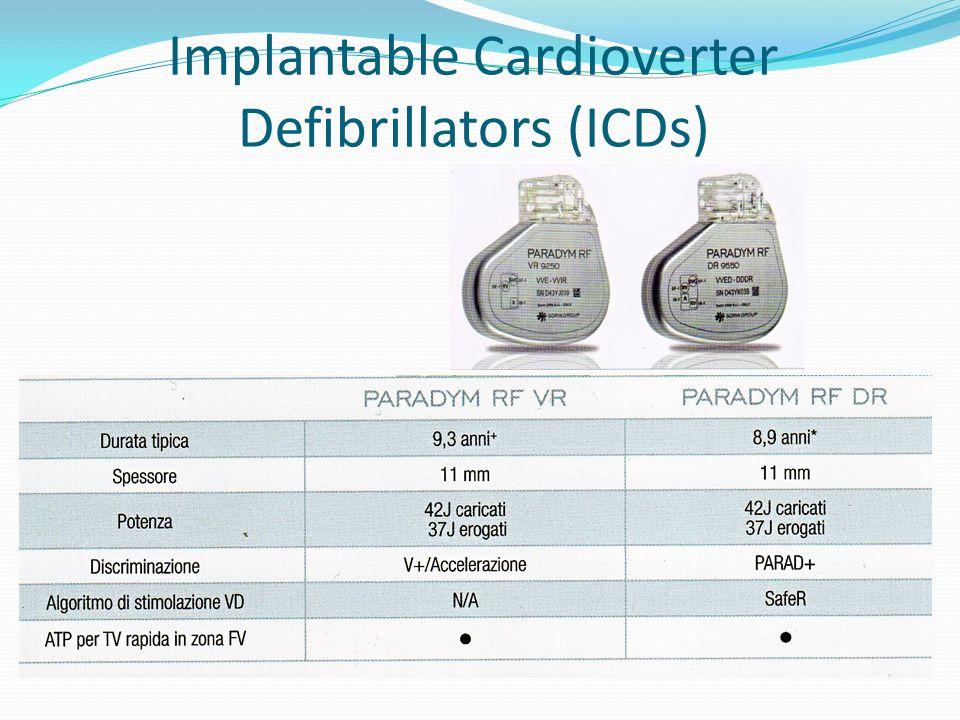 Implantable Cardioverter Defibrillators (ICDs)