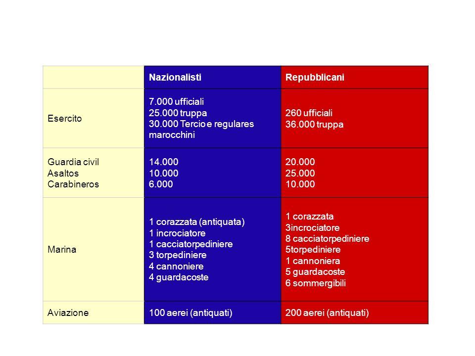 Nazionalisti. Repubblicani. Esercito. 7.000 ufficiali 25.000 truppa 30.000 Tercio e regulares marocchini.