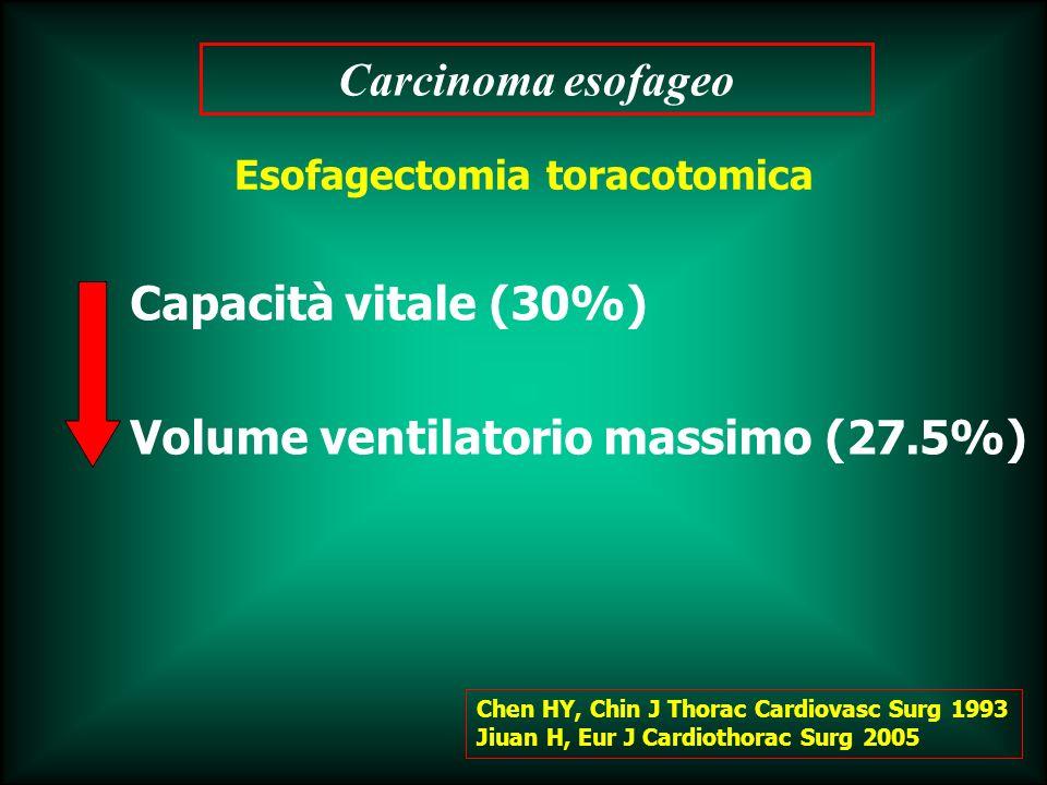 Capacità vitale (30%) Volume ventilatorio massimo (27.5%)