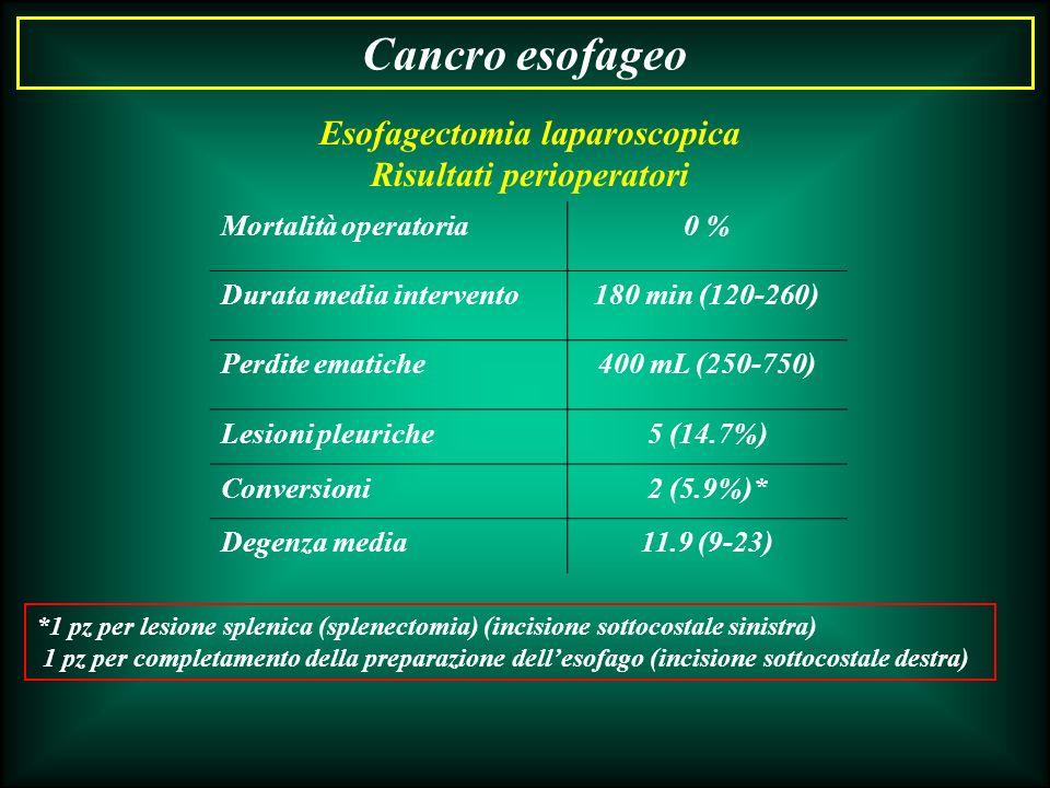 Esofagectomia laparoscopica Risultati perioperatori