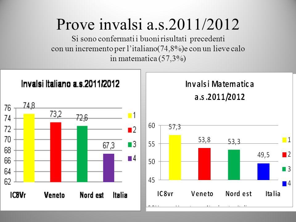 Prove invalsi a.s.2011/2012 Si sono confermati i buoni risultati precedenti con un incremento per l'italiano(74,8%)e con un lieve calo in matematica (57,3%)