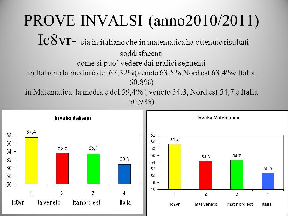 PROVE INVALSI (anno2010/2011) Ic8vr- sia in italiano che in matematica ha ottenuto risultati soddisfacenti come si puo' vedere dai grafici seguenti in Italiano la media è del 67,32%(veneto 63,5%,Nord est 63,4%e Italia 60,8%) in Matematica la media è del 59,4% ( veneto 54,3, Nord est 54,7 e Italia 50,9 %)