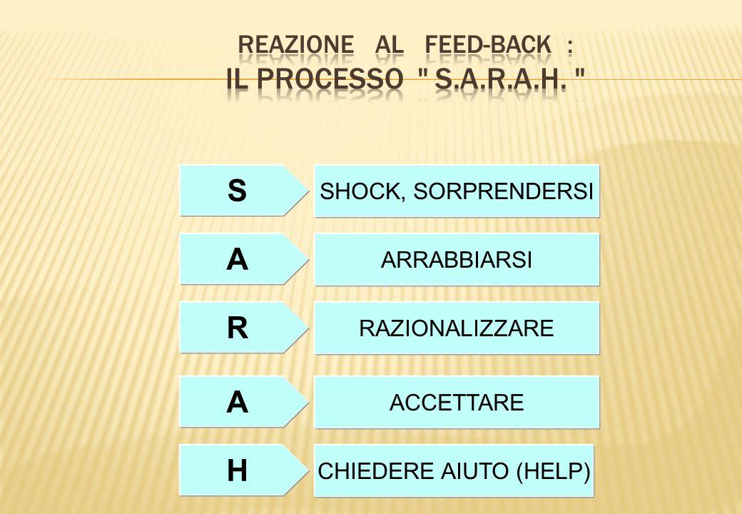 REAZIONE AL FEED-BACK : IL PROCESSO S.A.R.A.H.