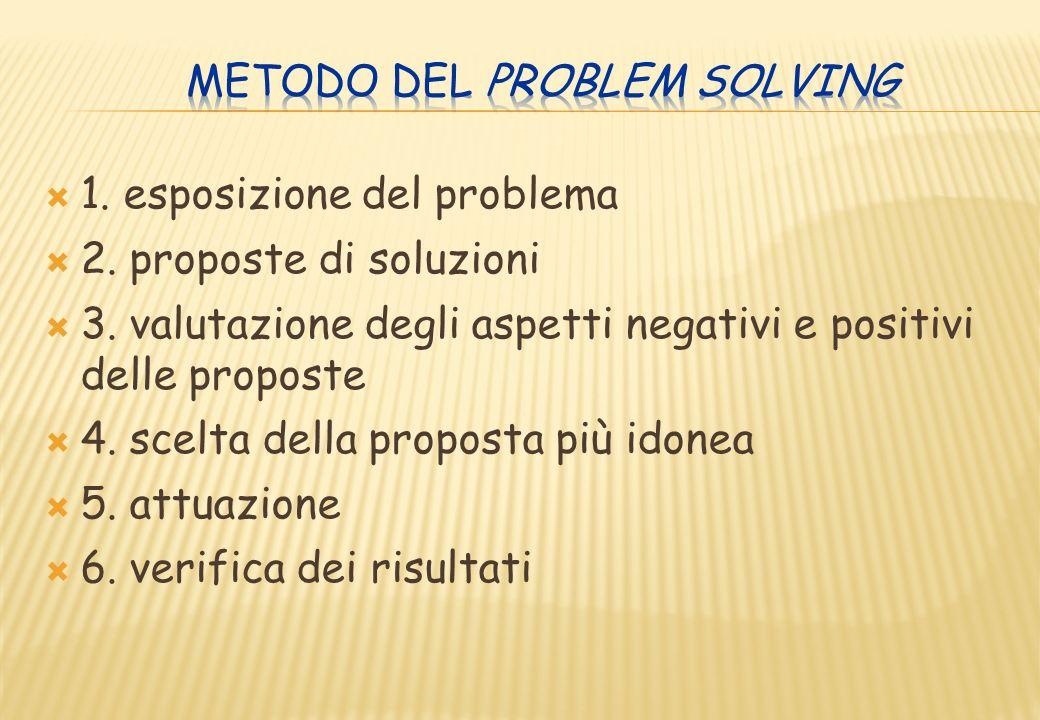 Metodo del problem solving