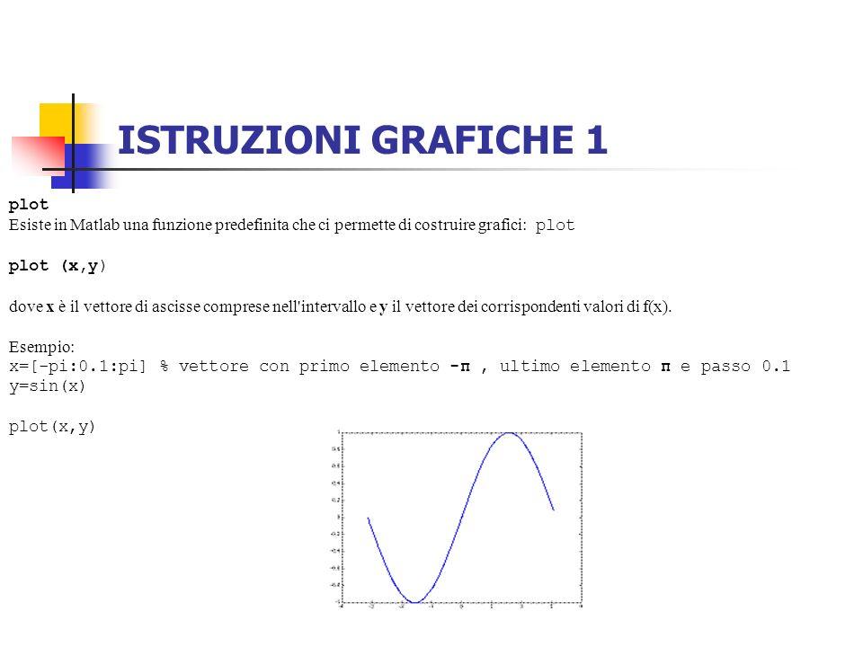 ISTRUZIONI GRAFICHE 1 plot