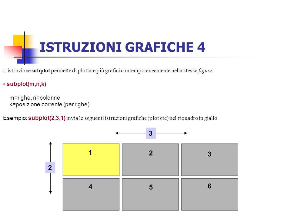 ISTRUZIONI GRAFICHE 4 L istruzione subplot permette di plottare più grafici contemporaneamente nella stessa figure.