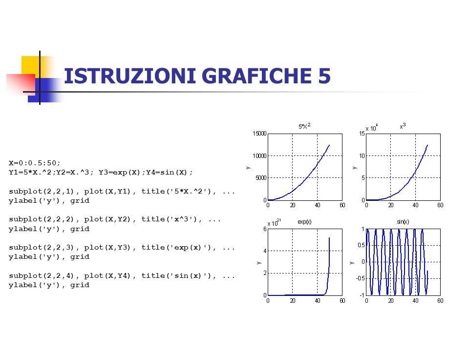 ISTRUZIONI GRAFICHE 5 X=0:0.5:50;
