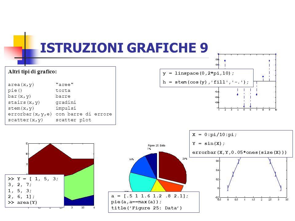 ISTRUZIONI GRAFICHE 9 Altri tipi di grafico: y = linspace(0,2*pi,10);