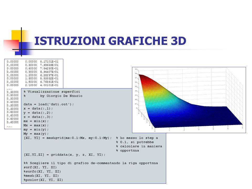 ISTRUZIONI GRAFICHE 3D % Visualizzazione superfici