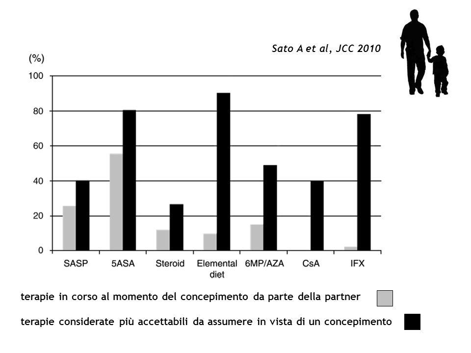 Sato A et al, JCC 2010 terapie in corso al momento del concepimento da parte della partner.