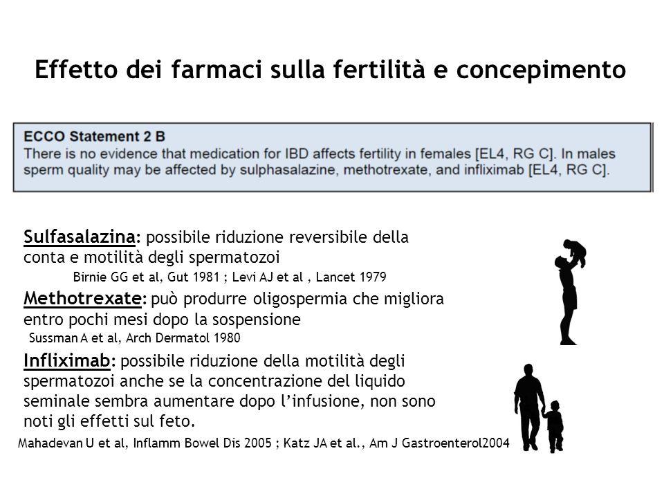 Effetto dei farmaci sulla fertilità e concepimento