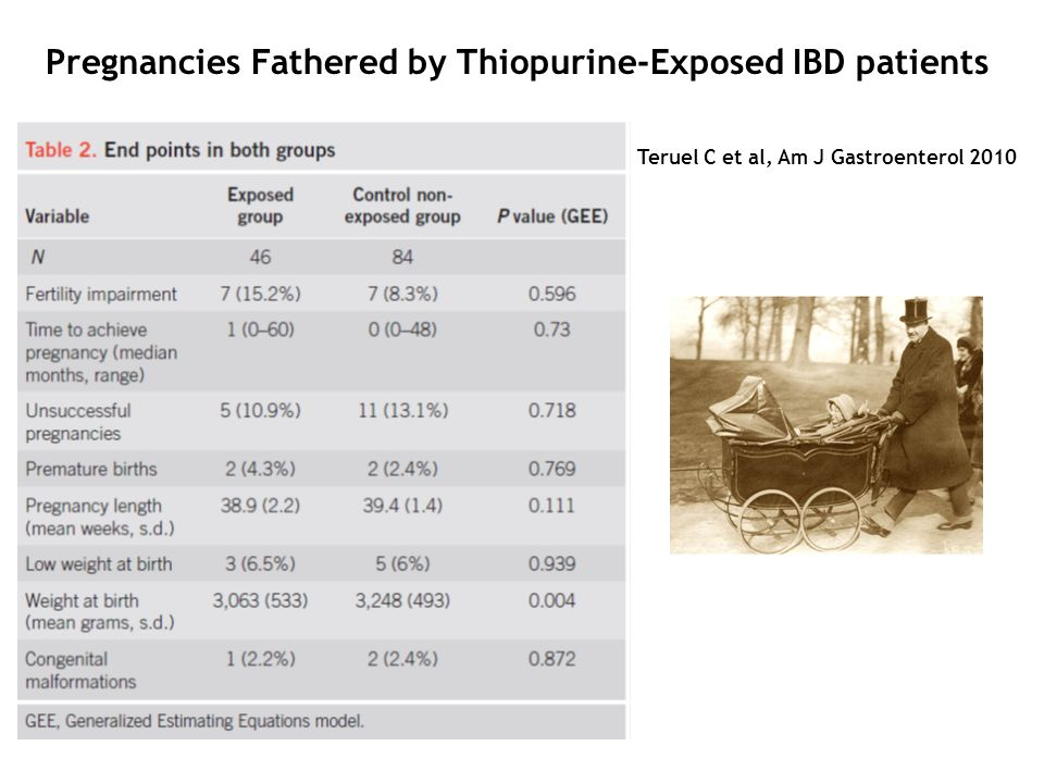 Pregnancies Fathered by Thiopurine-Exposed IBD patients
