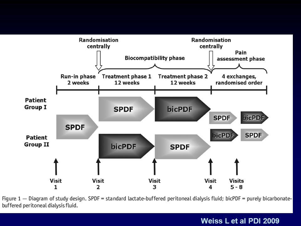 Weiss L et al PDI 2009
