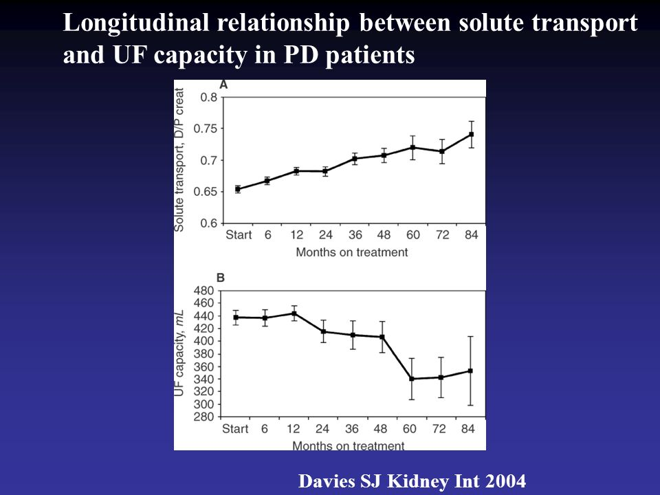 Longitudinal relationship between solute transport and UF capacity in PD patients