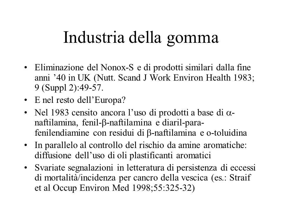 Industria della gomma