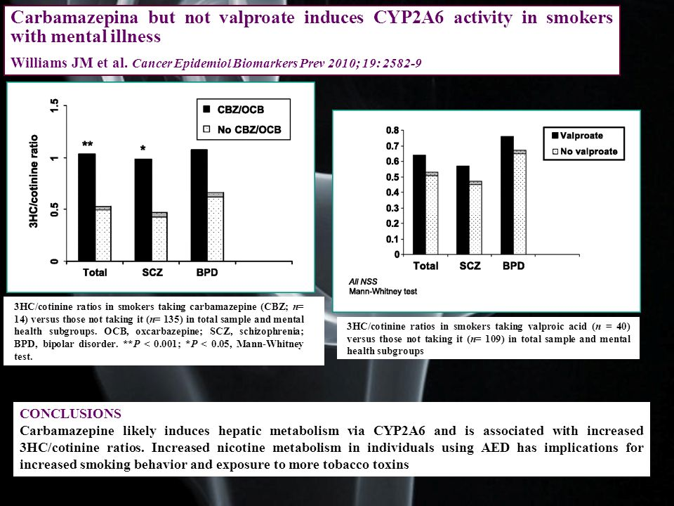 Carbamazepina but not valproate induces CYP2A6 activity in smokers with mental illness