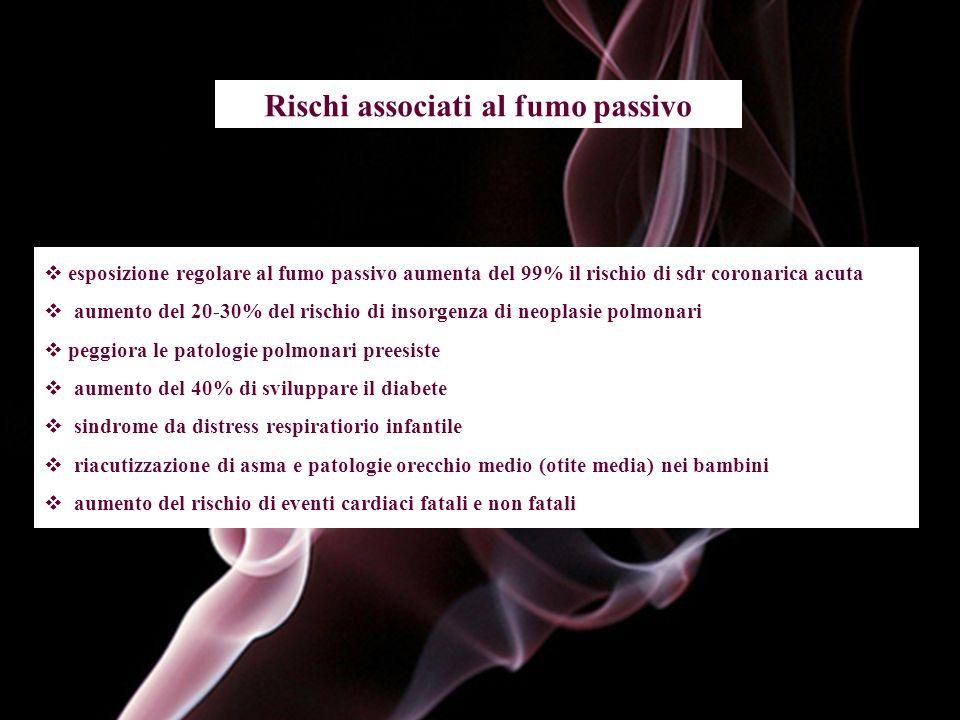 Rischi associati al fumo passivo