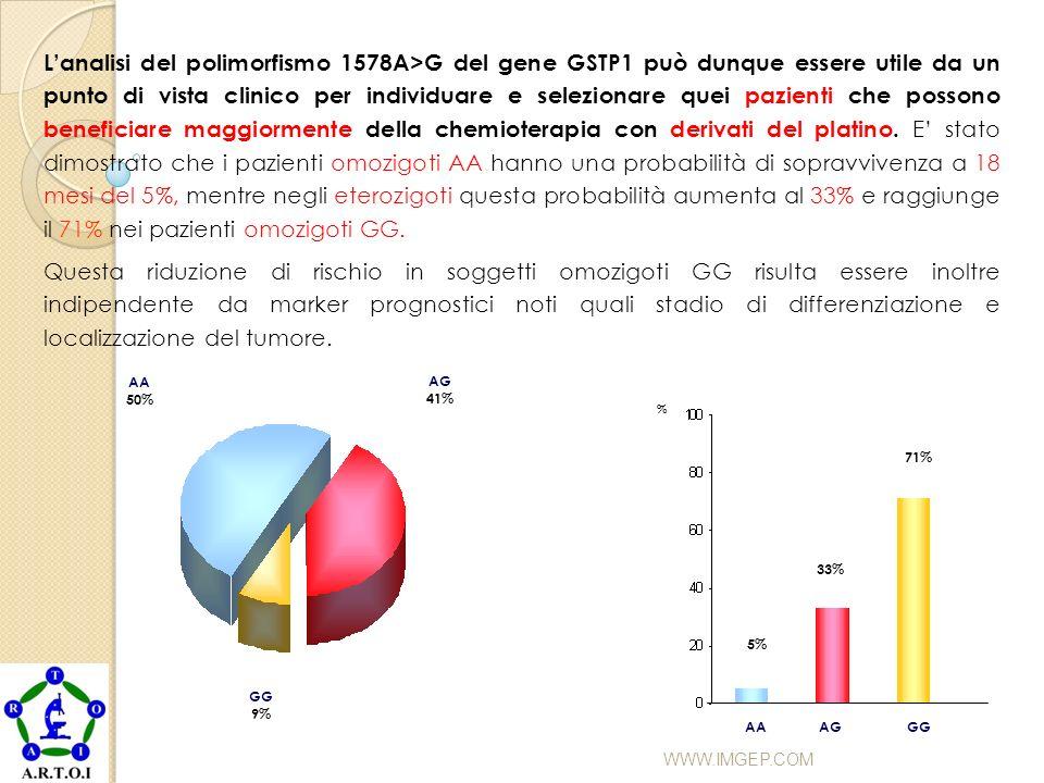 L'analisi del polimorfismo 1578A>G del gene GSTP1 può dunque essere utile da un punto di vista clinico per individuare e selezionare quei pazienti che possono beneficiare maggiormente della chemioterapia con derivati del platino. E' stato dimostrato che i pazienti omozigoti AA hanno una probabilità di sopravvivenza a 18 mesi del 5%, mentre negli eterozigoti questa probabilità aumenta al 33% e raggiunge il 71% nei pazienti omozigoti GG.