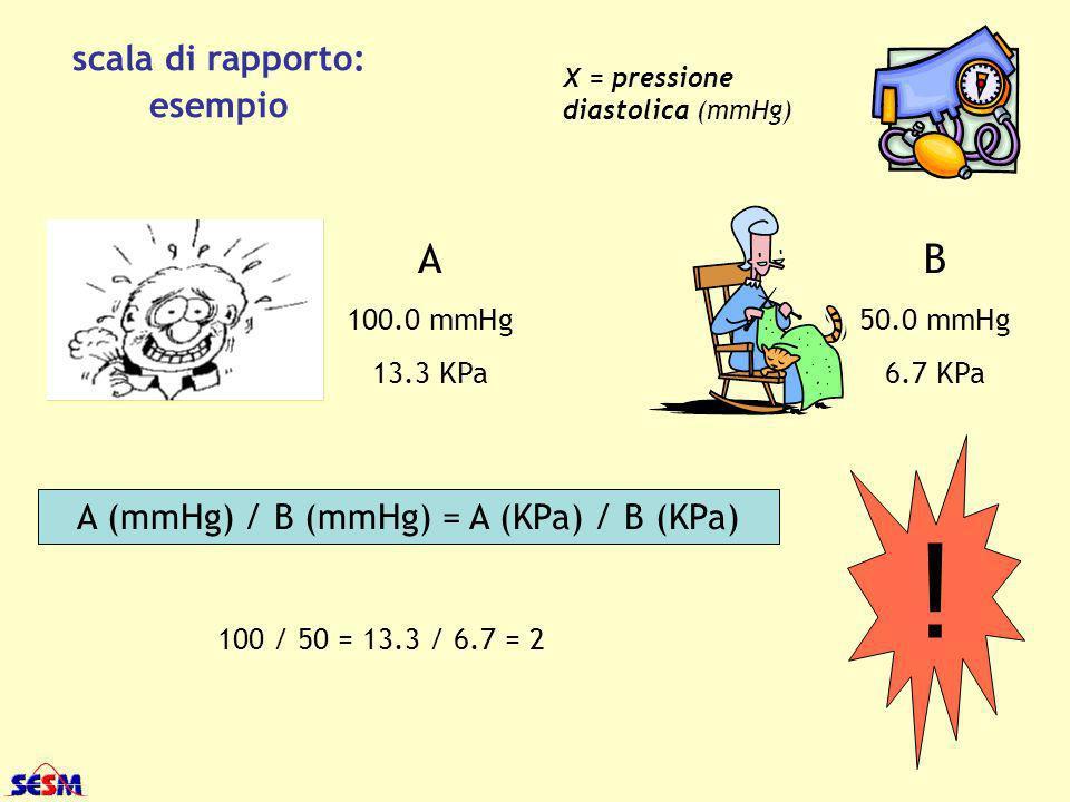 A (mmHg) / B (mmHg) = A (KPa) / B (KPa)