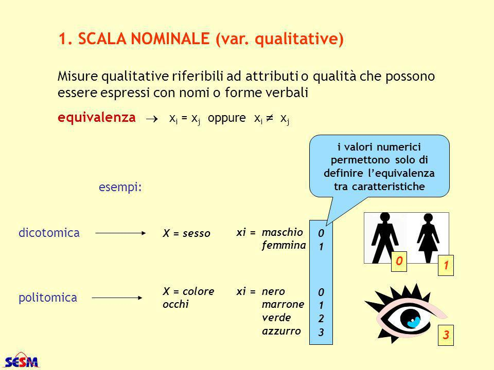 1. SCALA NOMINALE (var. qualitative)