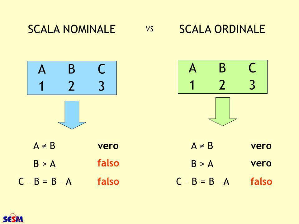 A B C A B C 1 2 3 1 2 3 SCALA NOMINALE SCALA ORDINALE A ≠ B B > A