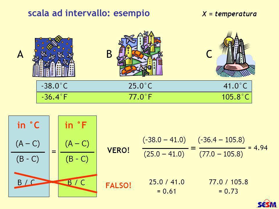 scala ad intervallo: esempio