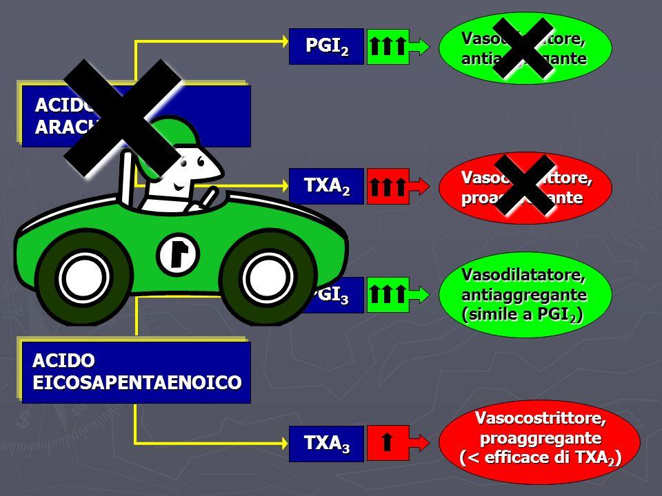 Vasocostrittore, proaggregante (< efficace di TXA2)