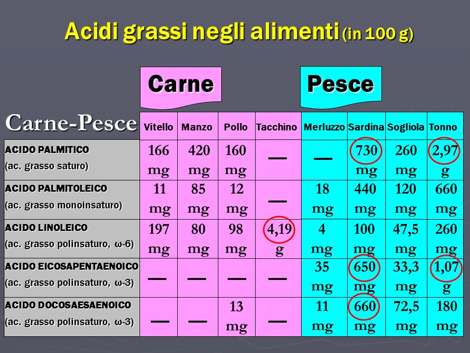 Acidi grassi negli alimenti (in 100 g)