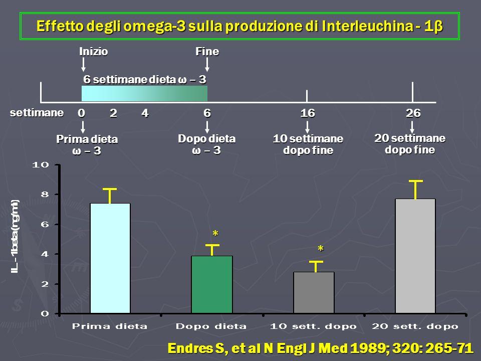 Effetto degli omega-3 sulla produzione di Interleuchina - 1β