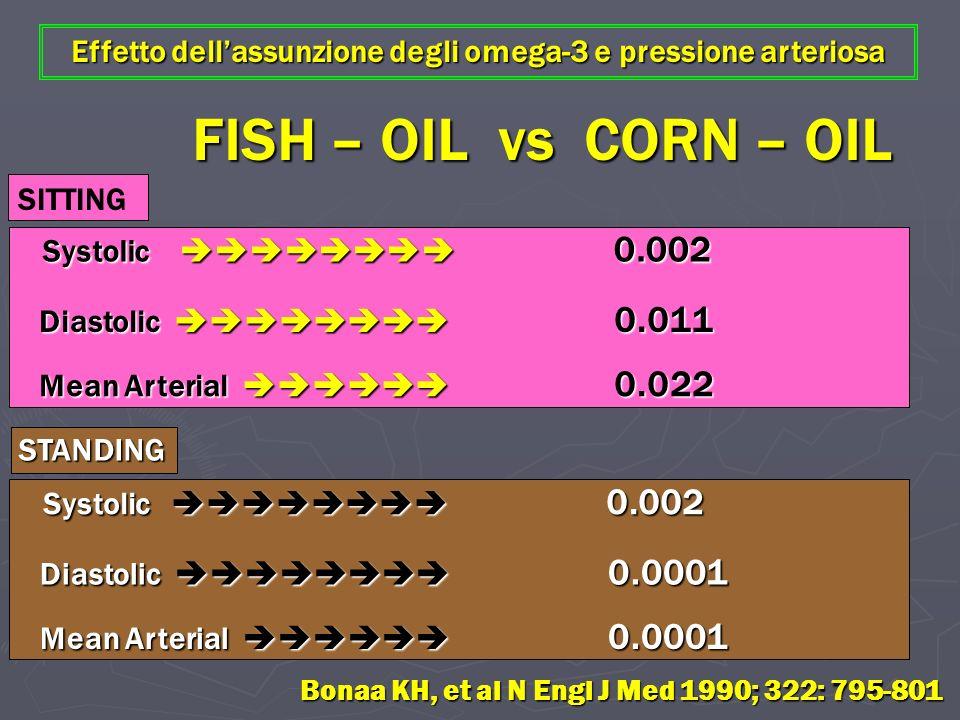Effetto dell'assunzione degli omega-3 e pressione arteriosa