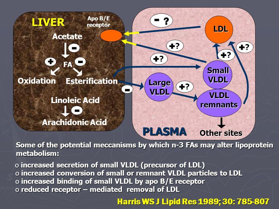 - - - - - LIVER PLASMA Harris WS J Lipid Res 1989; 30: 785-807 LDL