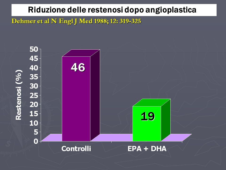 46 19 Riduzione delle restenosi dopo angioplastica