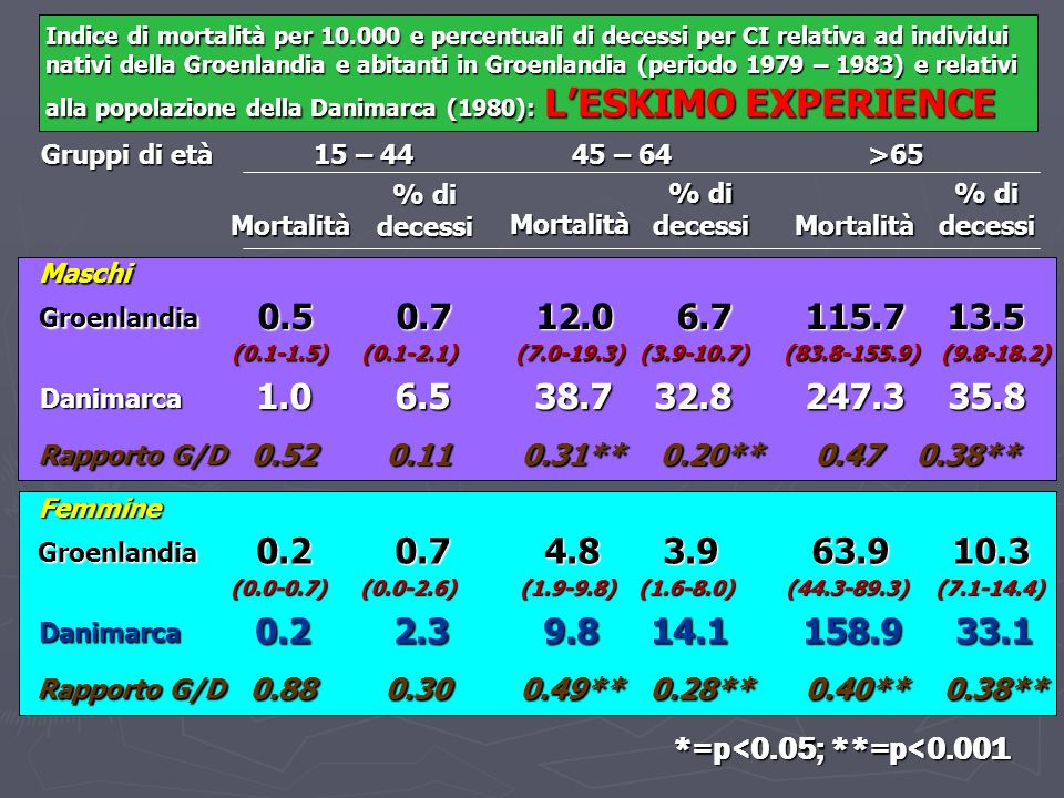 Indice di mortalità per 10