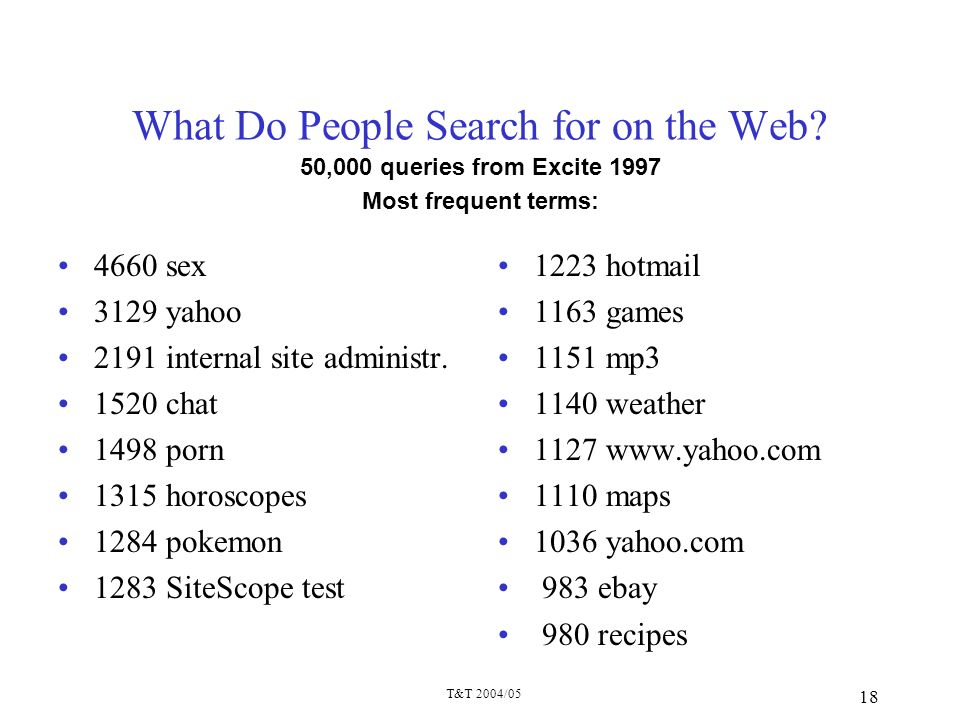What Do People Search for on the Web