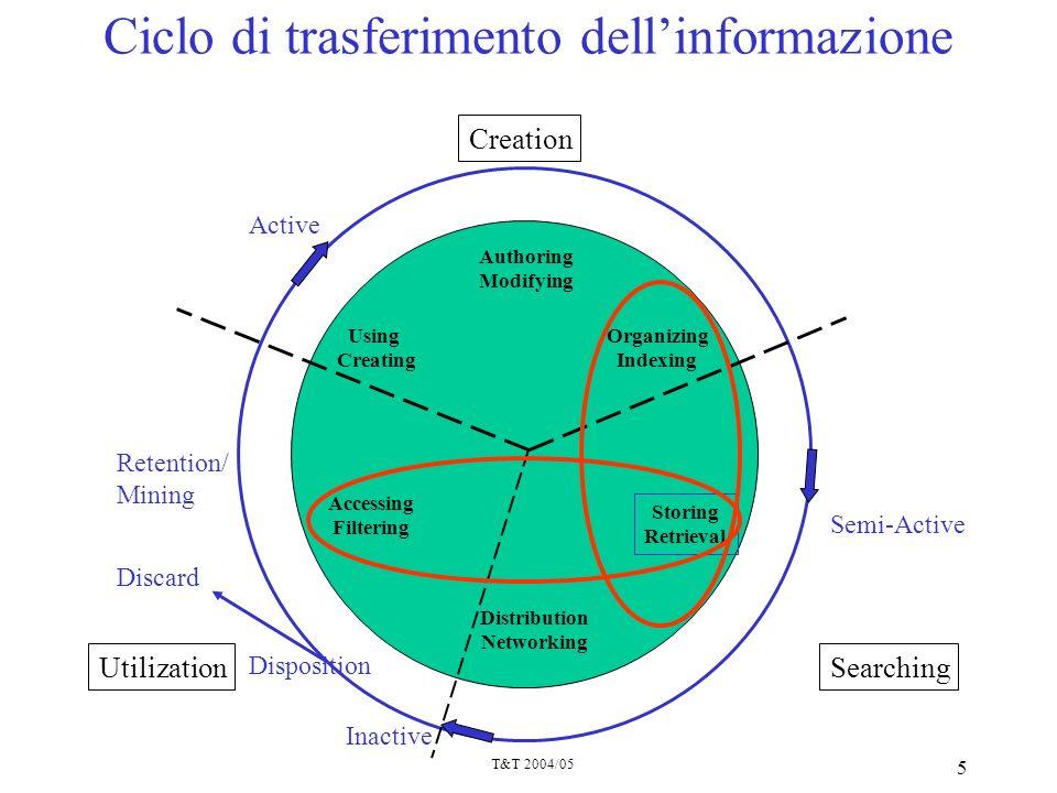 Ciclo di trasferimento dell'informazione