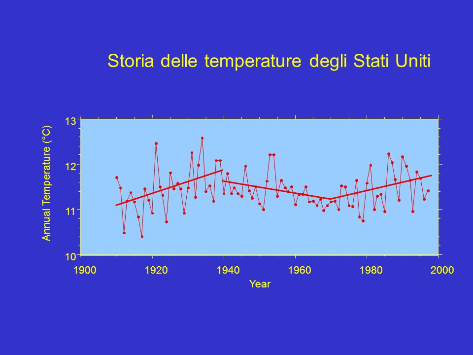 Storia delle temperature degli Stati Uniti