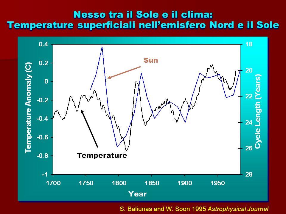 Nesso tra il Sole e il clima: Temperature superficiali nell'emisfero Nord e il Sole