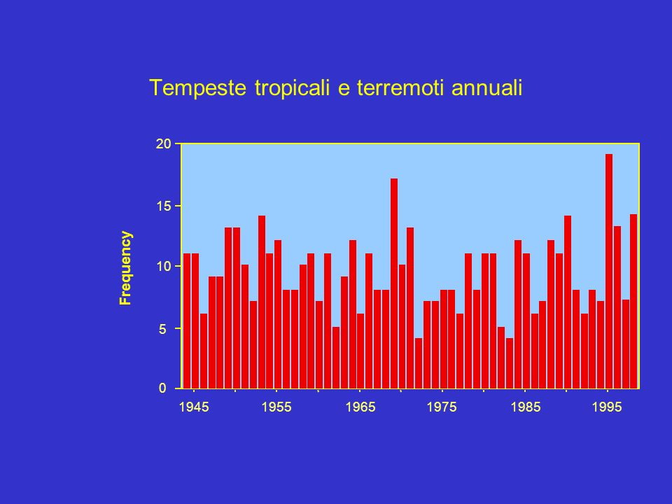 Tempeste tropicali e terremoti annuali