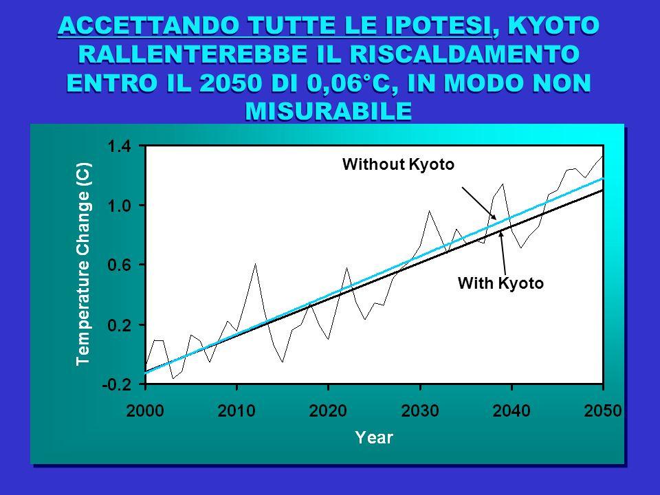 ACCETTANDO TUTTE LE IPOTESI, KYOTO RALLENTEREBBE IL RISCALDAMENTO ENTRO IL 2050 DI 0,06°C, IN MODO NON MISURABILE