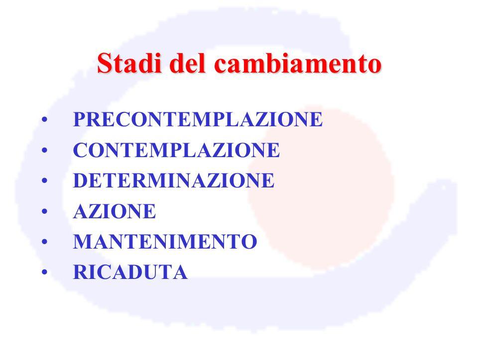 Stadi del cambiamento PRECONTEMPLAZIONE CONTEMPLAZIONE DETERMINAZIONE