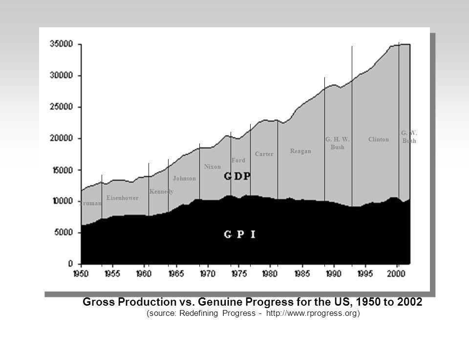 Gross Production vs. Genuine Progress for the US, 1950 to 2002