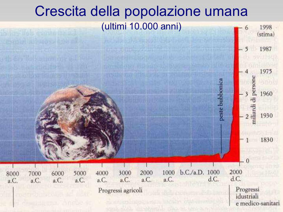 Crescita della popolazione umana (ultimi 10.000 anni)
