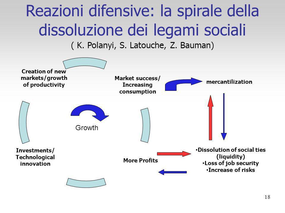 Reazioni difensive: la spirale della dissoluzione dei legami sociali