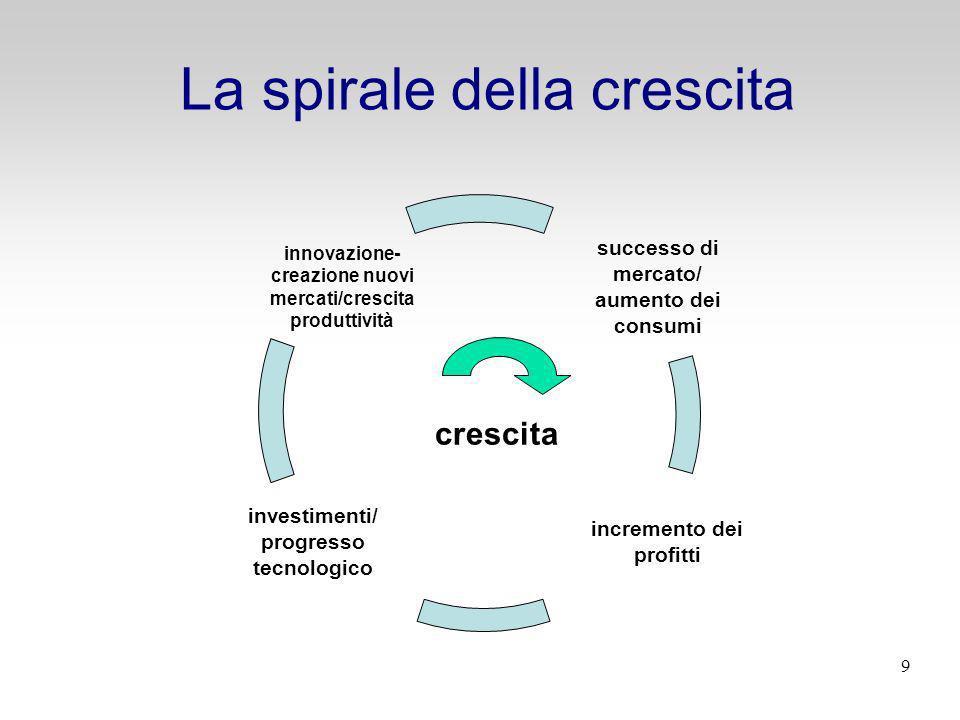 La spirale della crescita