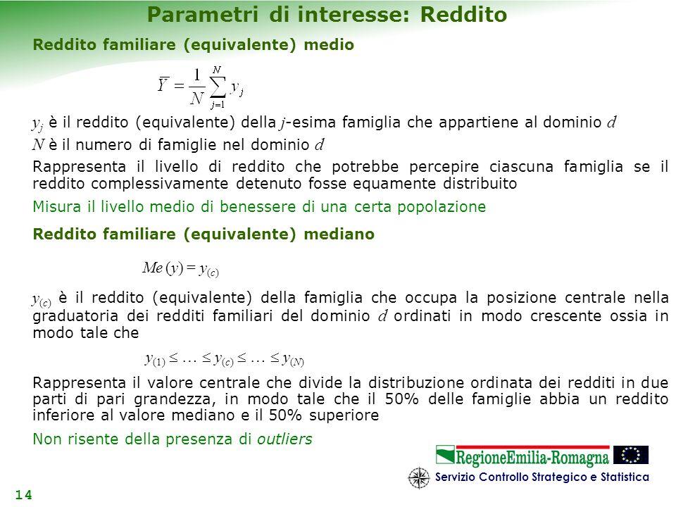 Parametri di interesse: Reddito