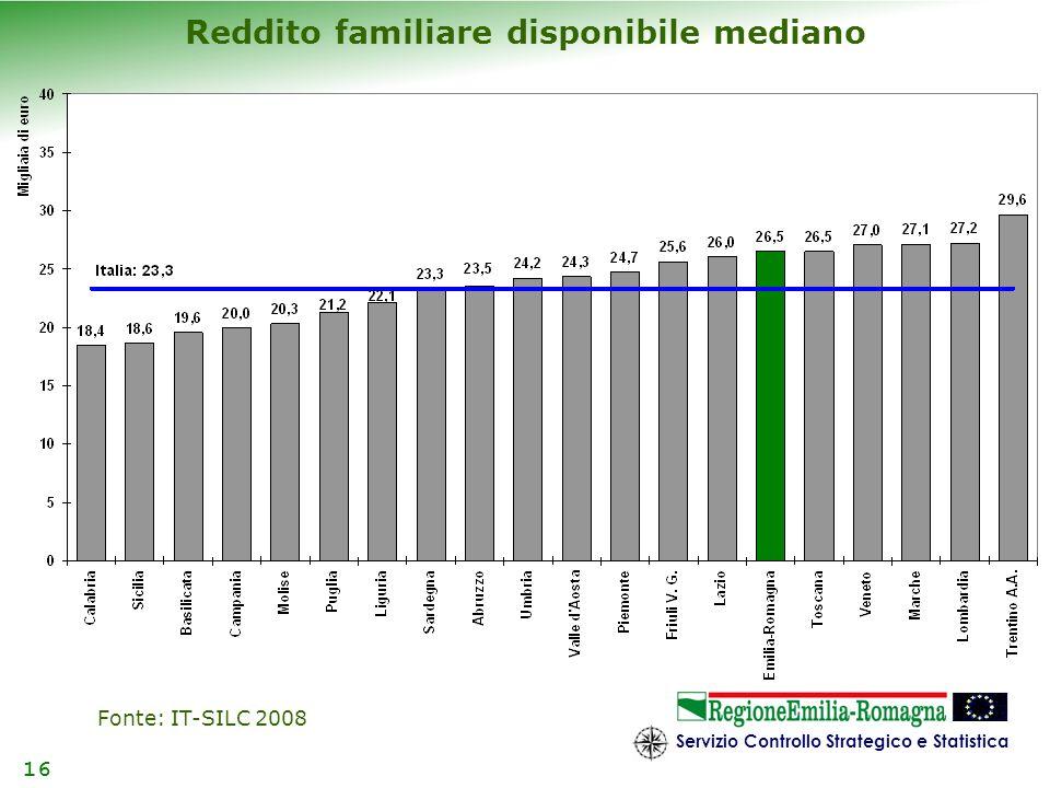 Reddito familiare disponibile mediano